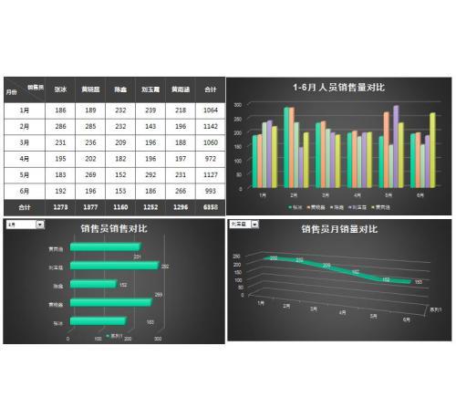 立体半年销售动态分析组合图excel模板