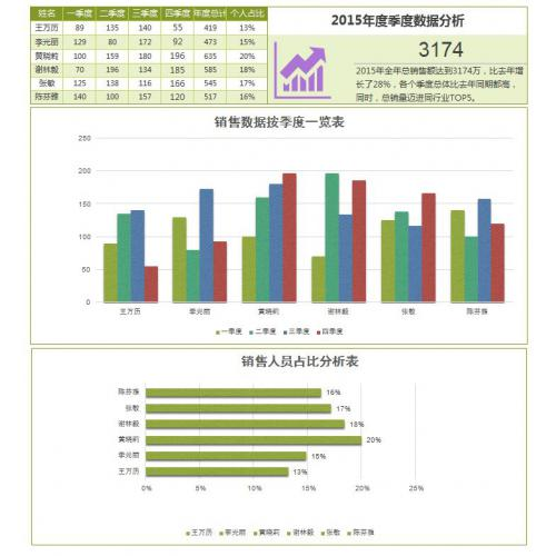 美观实用销售数据总结报告excel模板 (1)