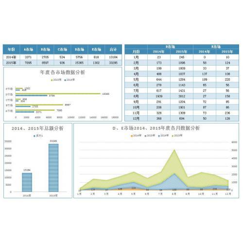 实用年度各市场销售数据分析excel模板